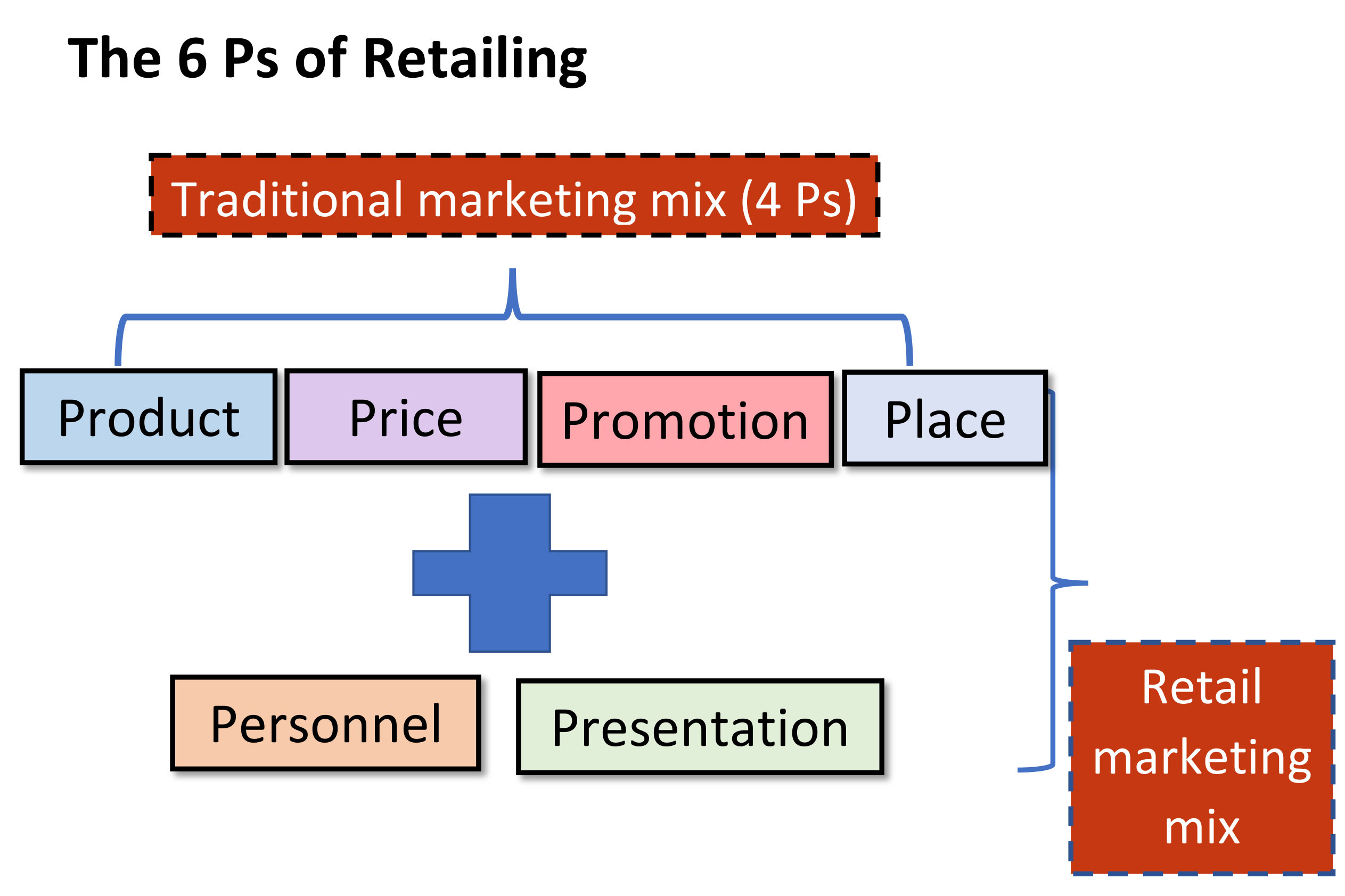 strategies to increase sales in retail
